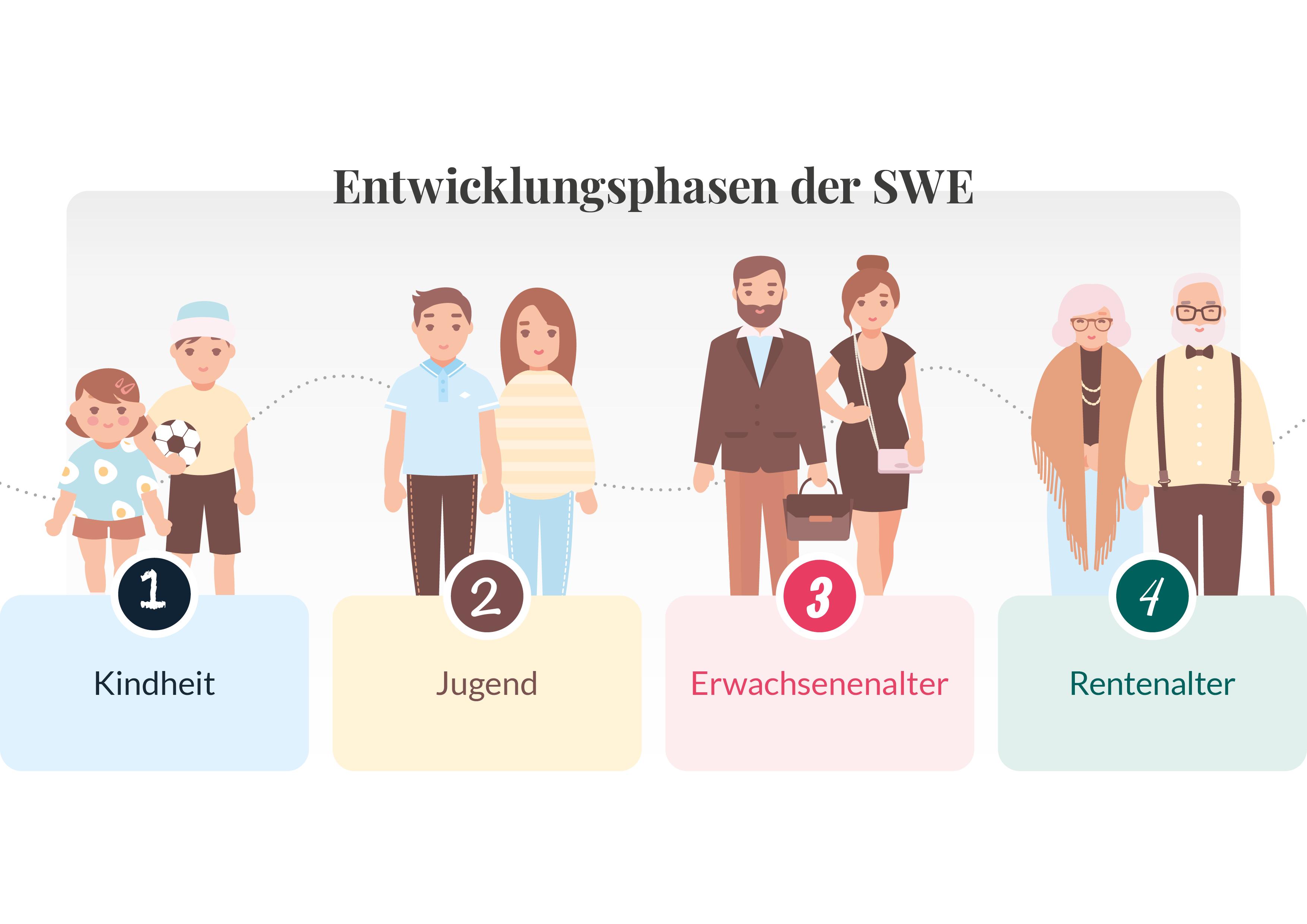 Entwicklungsphasen der SWE