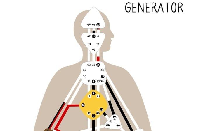 Koerpergrafik Generator Human Design